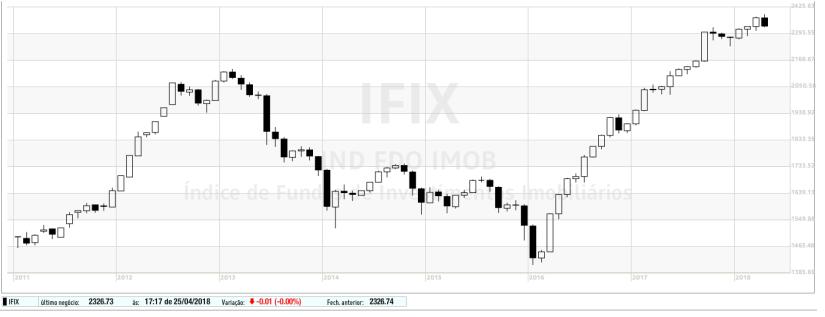 ifix deflacionado