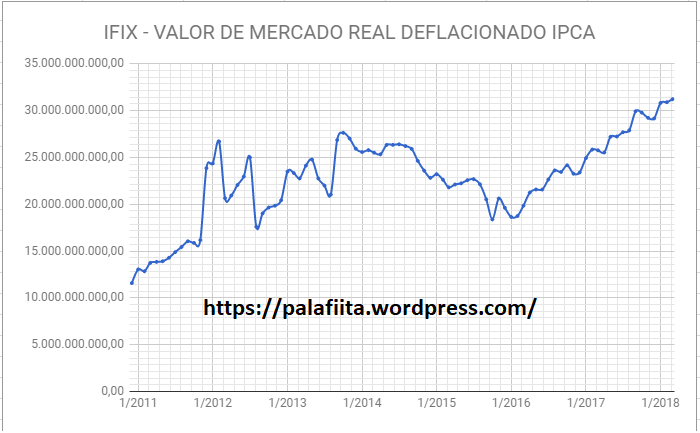 valor de mercado deflacionado