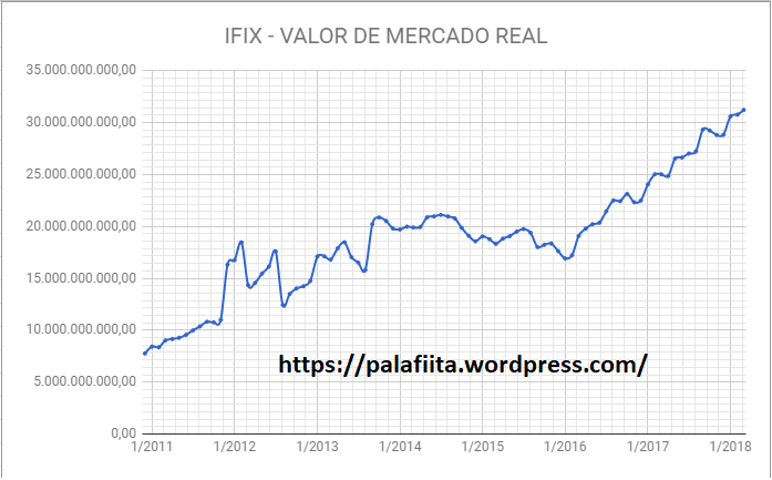 valor de mercado real