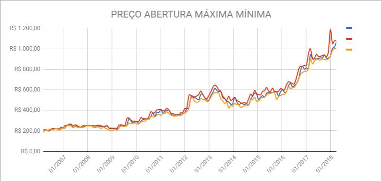 ABERTURA MAXIMO MINIMO SHPH11