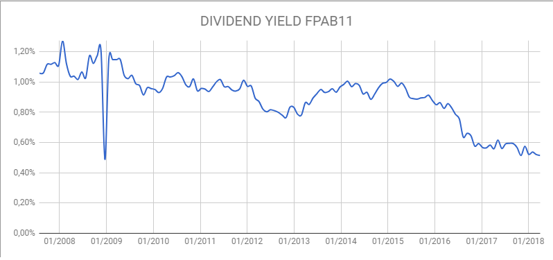 dividend yield fpab11