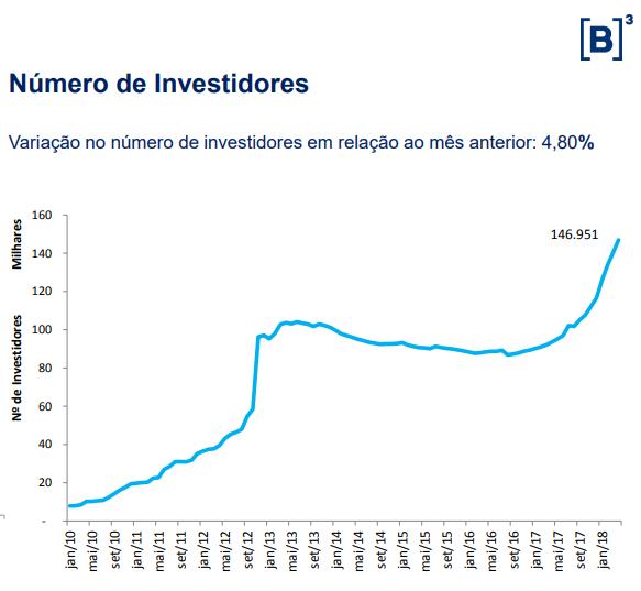 numero investidores fii