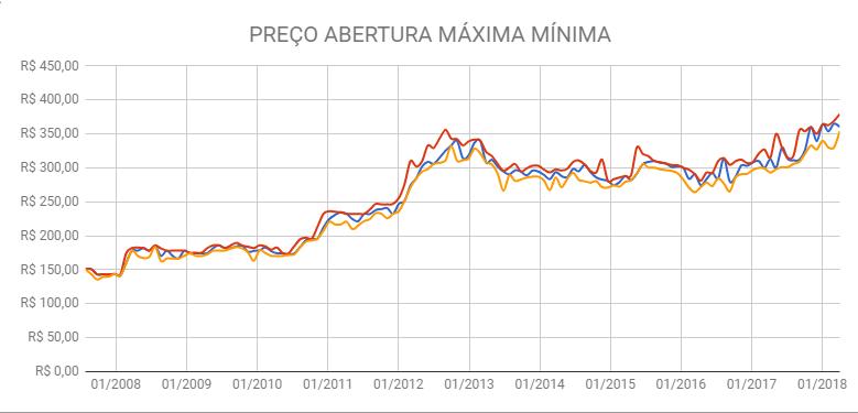 preço abertura maxima minima