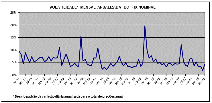 volatilidade mensal ifix