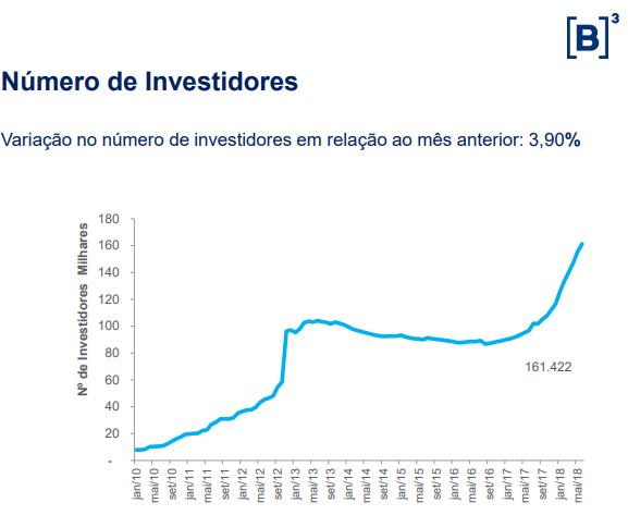 numero de investidores