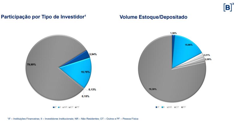 volume investidores