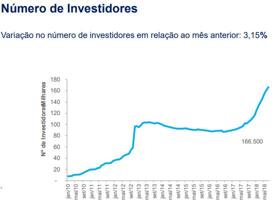 investidoresfii