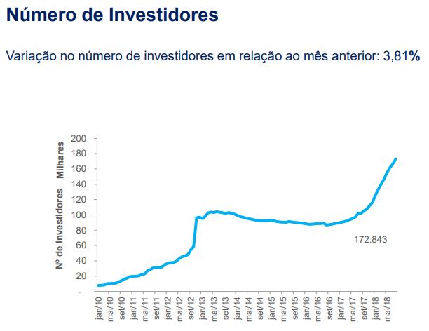 investidores FII