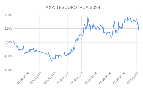 TAXA TESOURO IPCA 2024